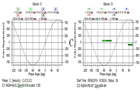 Sê San 3A áp dụng công nghệ giám sát phóng điện cục bộ (PD) thanh dẫn Stator máy phát