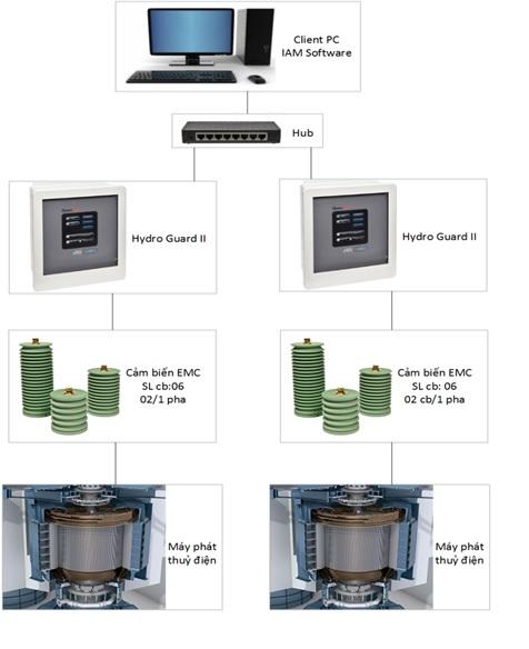 Sê San 3A triển khai các khóa bồi dưỡng kiến thức về PLC và chuyển giao công nghệ vận hành hệ thống giám sát phóng điện cục bộ